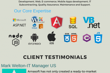 Software Development Solutions-Arna Softech Infographic