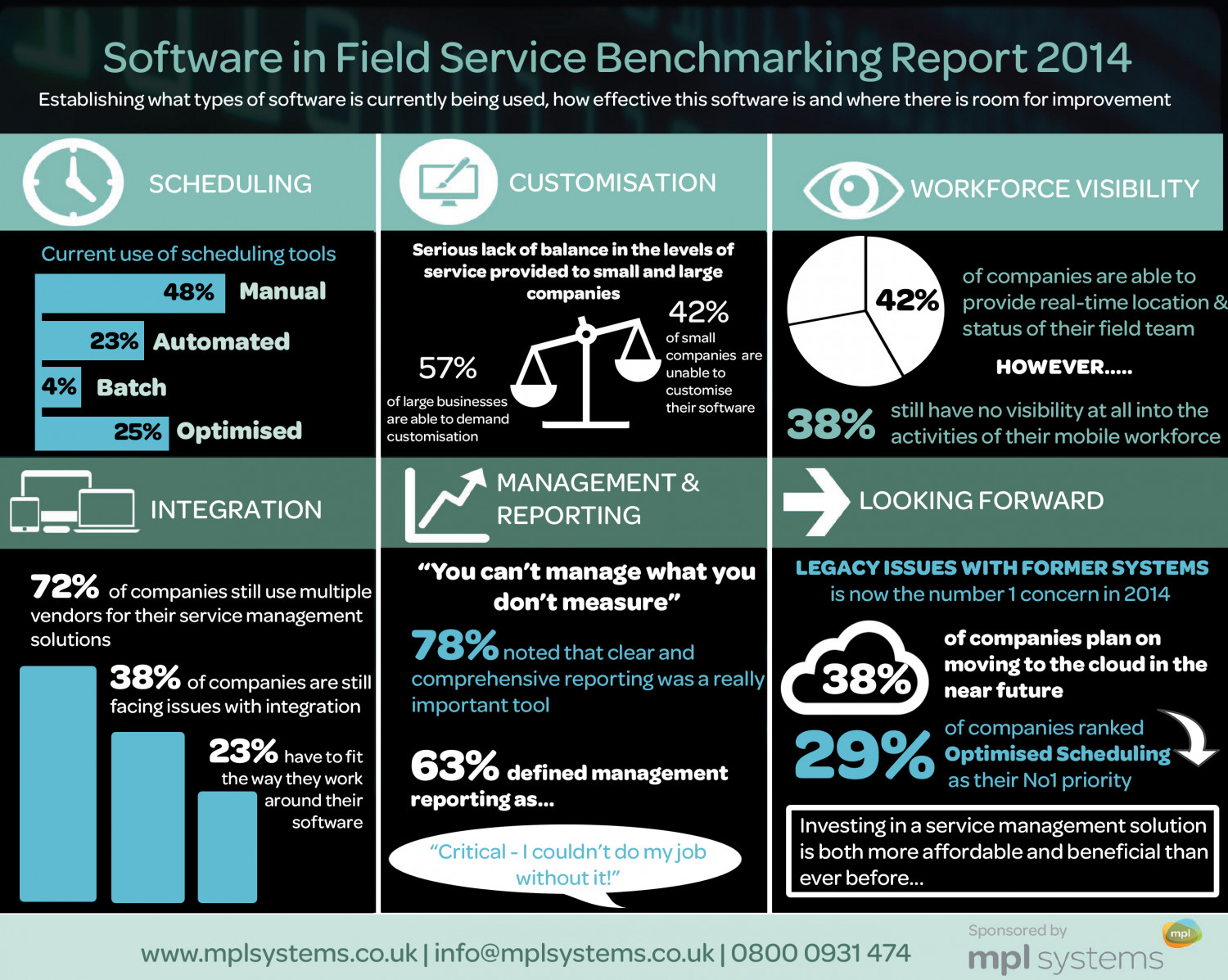 Software in Field Service Benchmarking Report 2014 Infographic