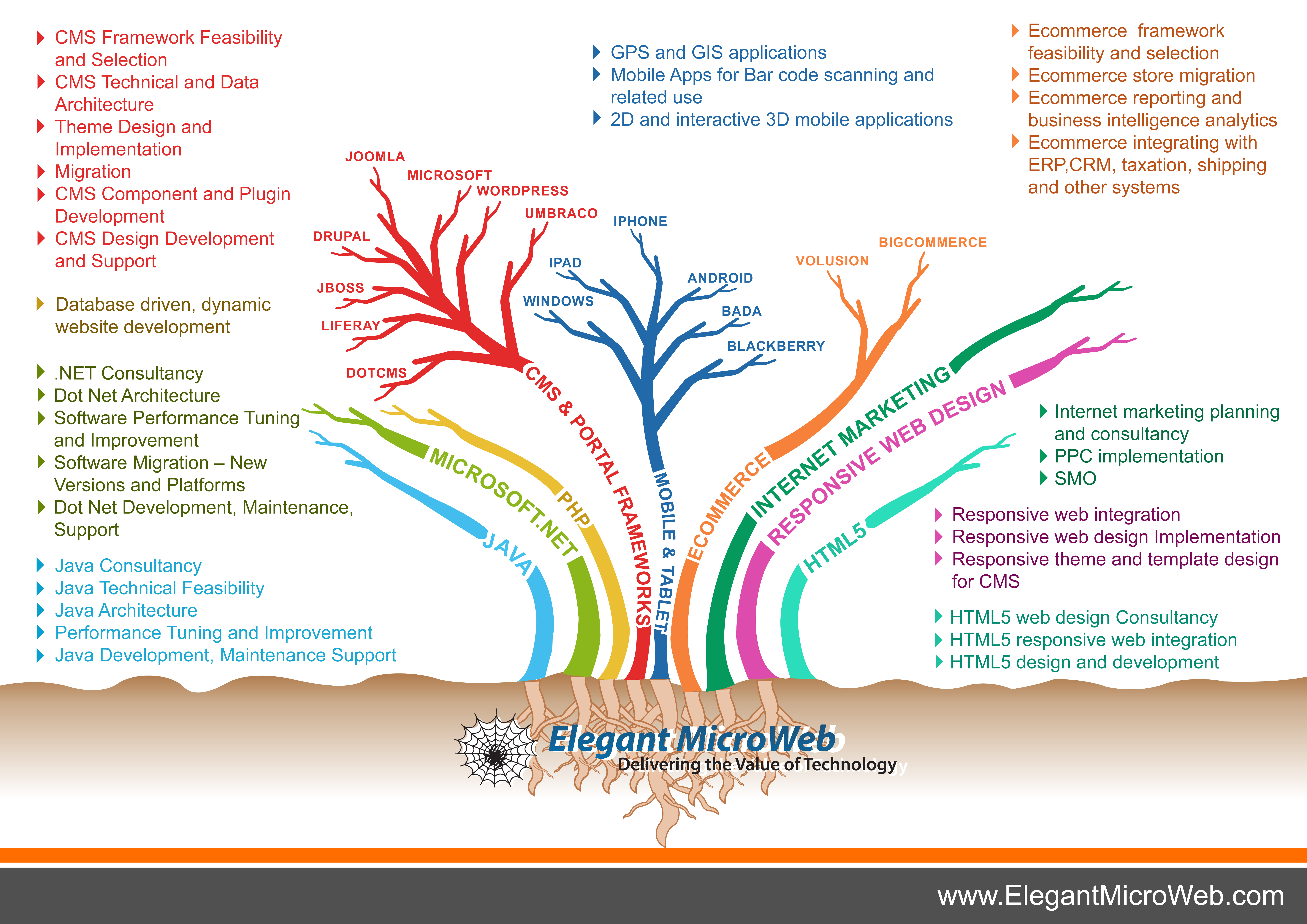Software Products and Services   Visual ly