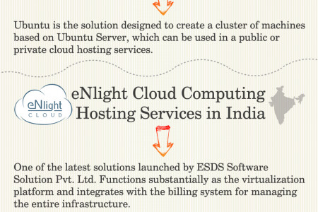 Software Used to Build a Cloud Computing Environment Infographic