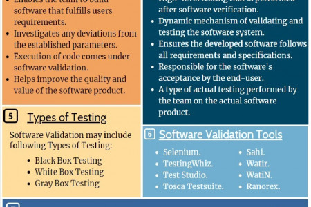 Software Validation Infographic