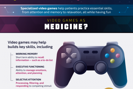 Software-Powered Medicine Infographic