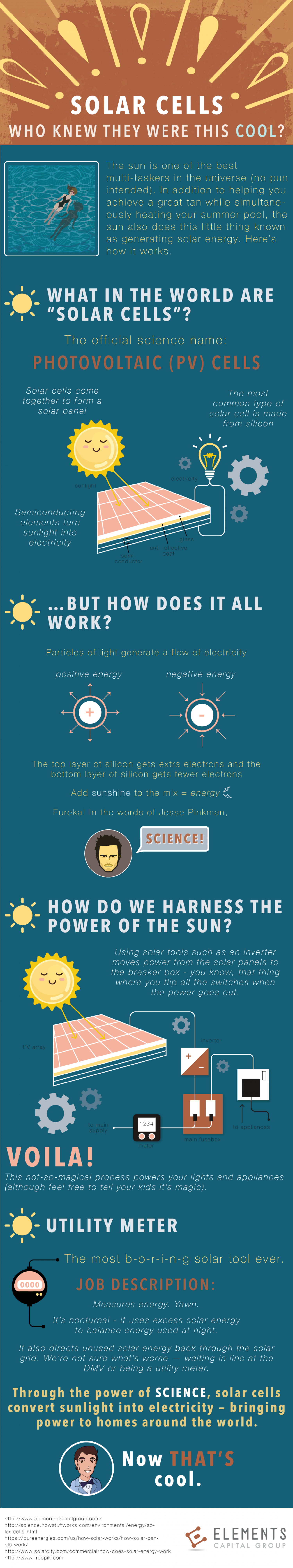Solar Cells: How Do They Work? Infographic