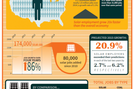 Solar jobs report 2014! Infographic