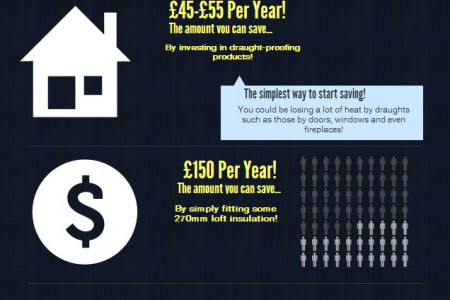 Solar Panels UK Savings Infographic