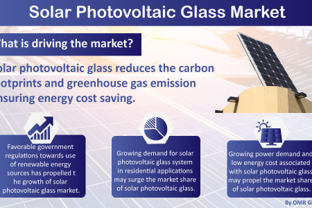 Solar Photovoltaic Glass Market Size, Share, Trends, Growth, Industry Analysis and Future Forecast to 2025 Infographic