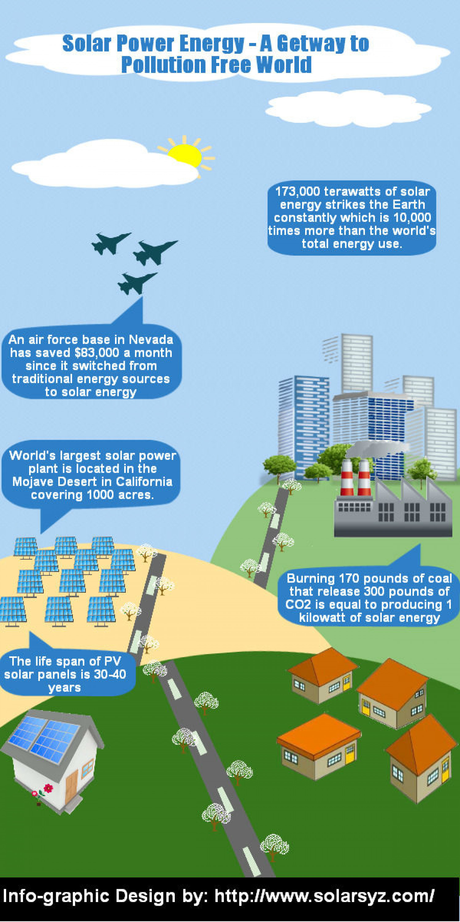Solar Power Energy - A Getway to Pollution Free World Infographic