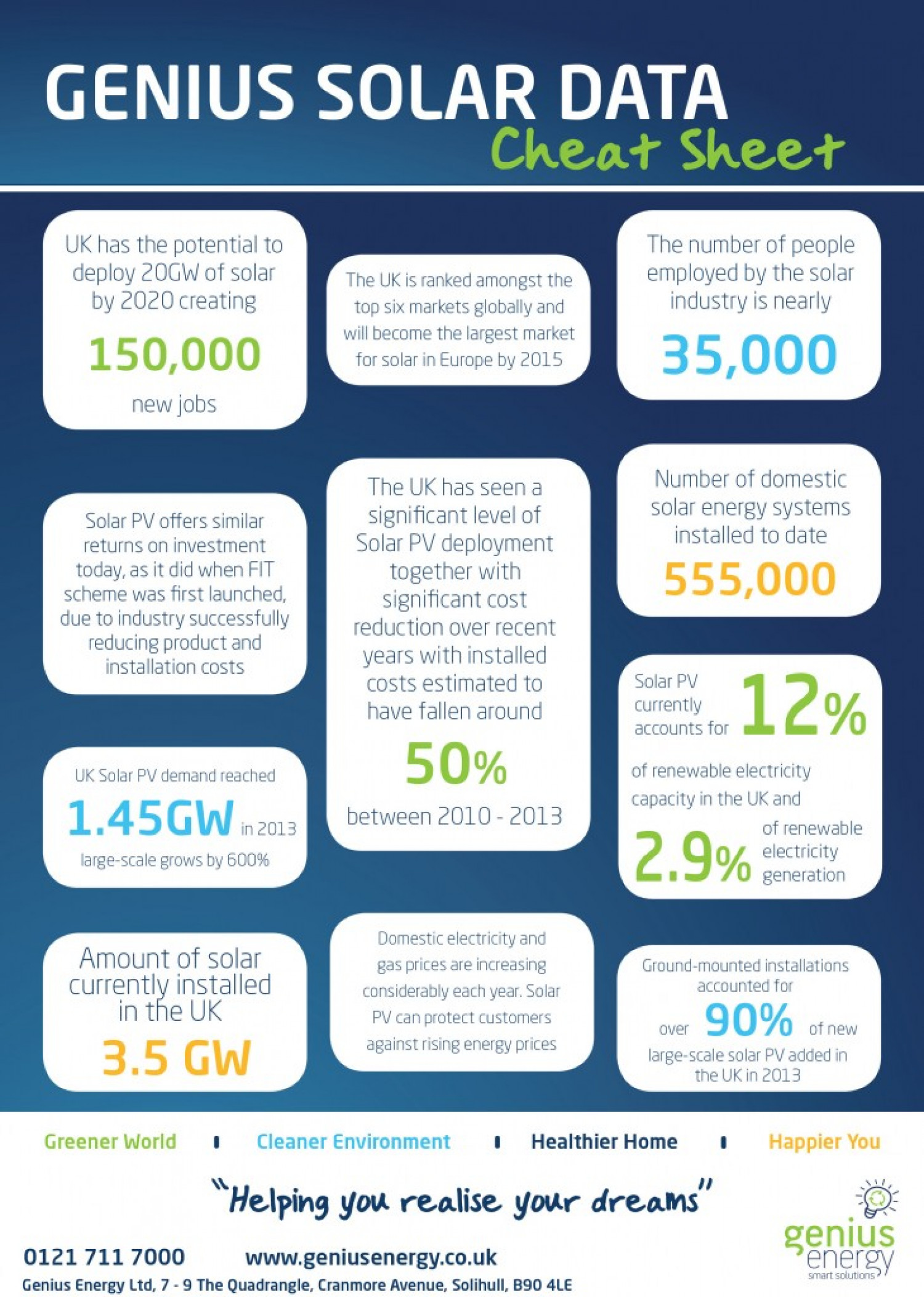 Solar Power Facts! Infographic