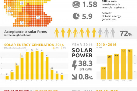 SOLAR POWER FACTSHEET GERMANY 2016 Infographic