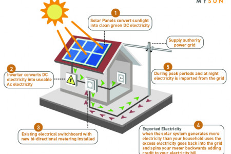 Solar Power Journey Infographic