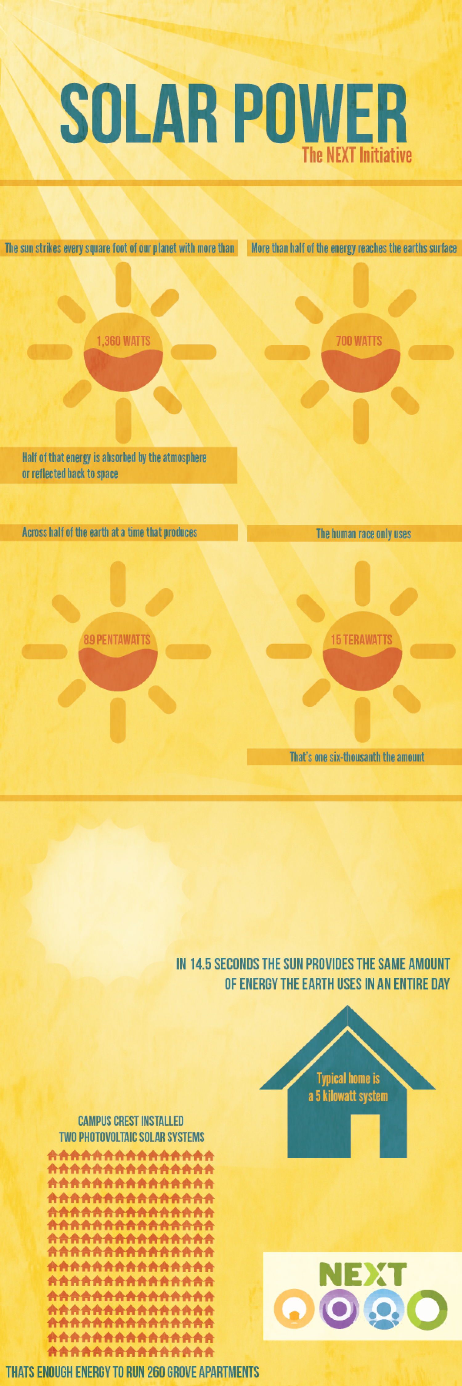 Solar Power- The NEXT Initiative Infographic