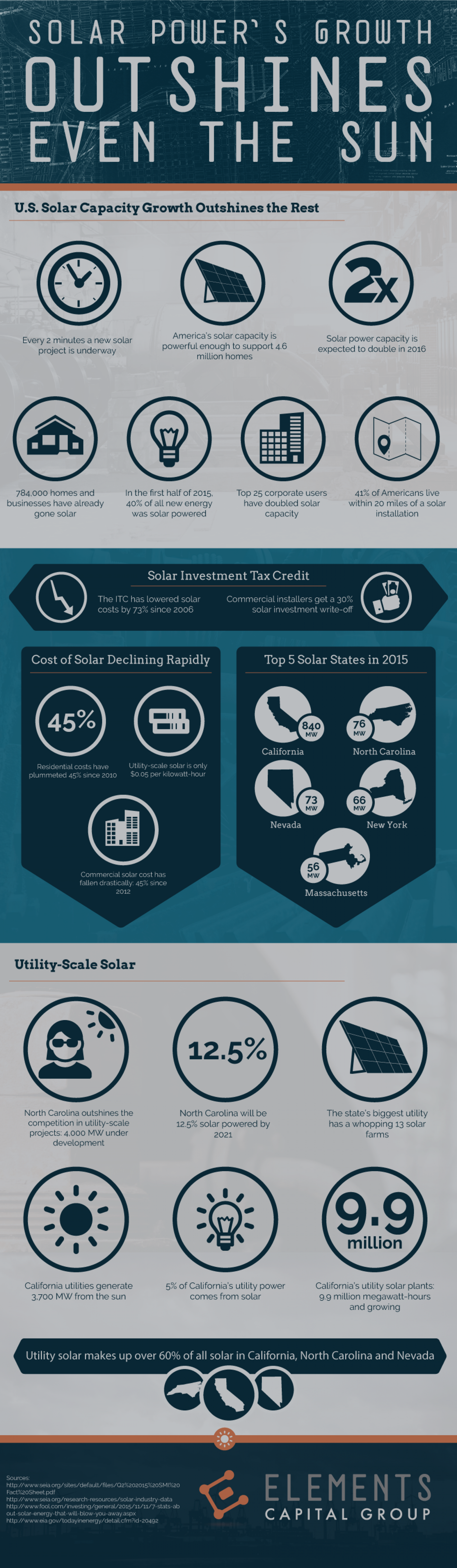 Solar Power's Growth Outshines Even the Sun Infographic