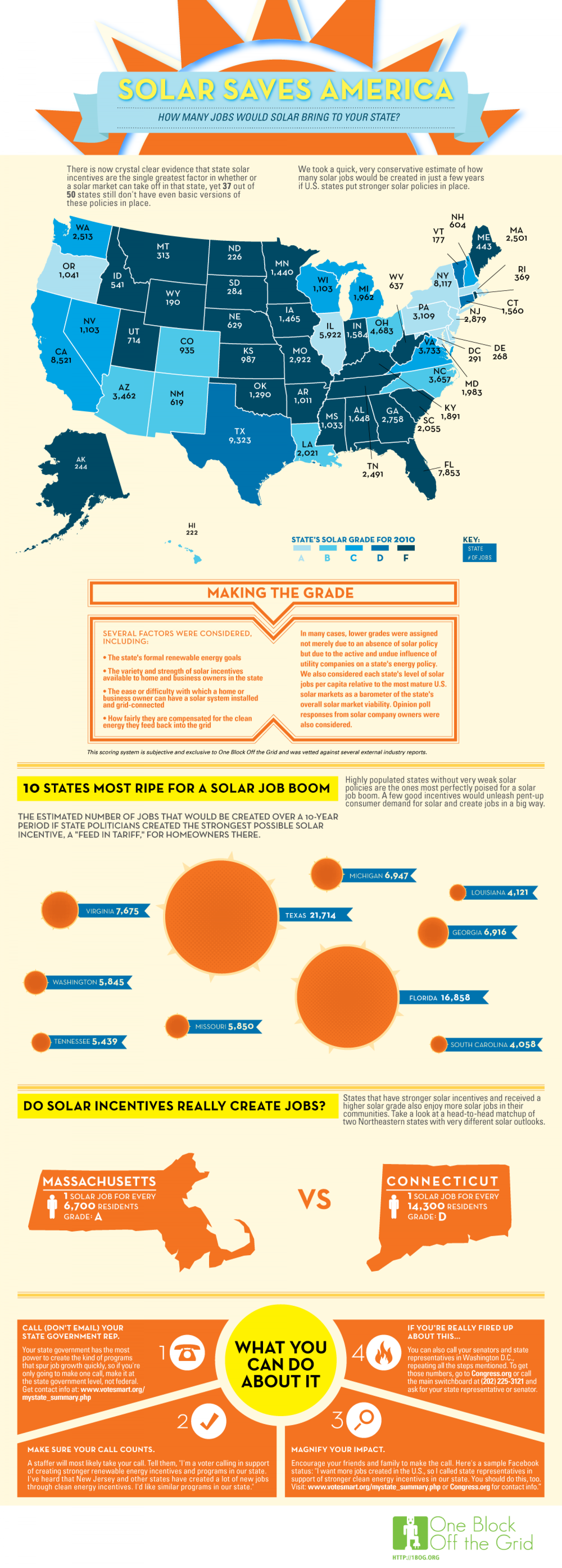 Solar Saves America: How Many Jobs Would Solar Bring to Your State? Infographic