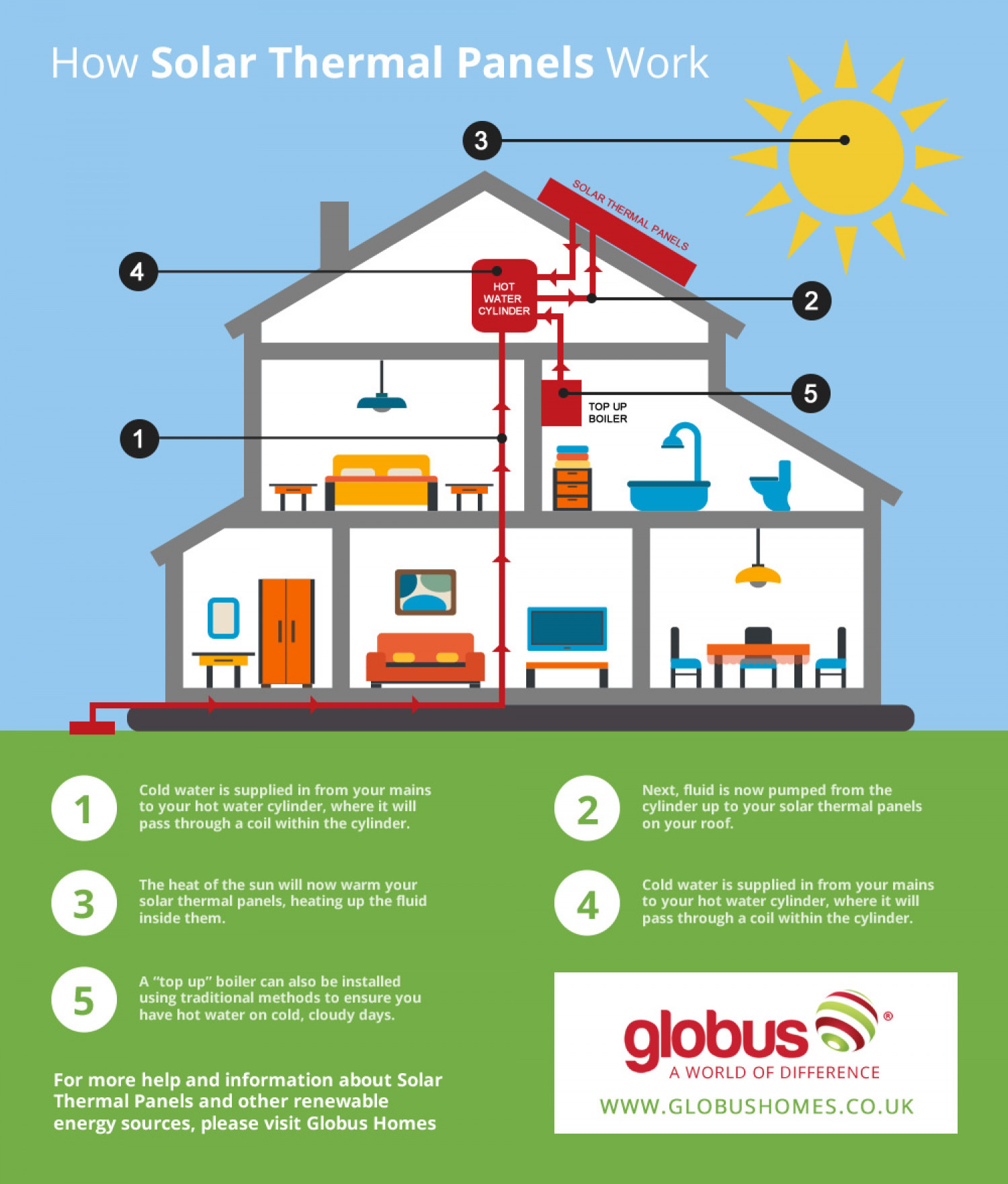Solar Thermal Kits 101 - Definitive Guide Infographic