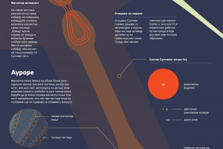 Solar Wind Infographic