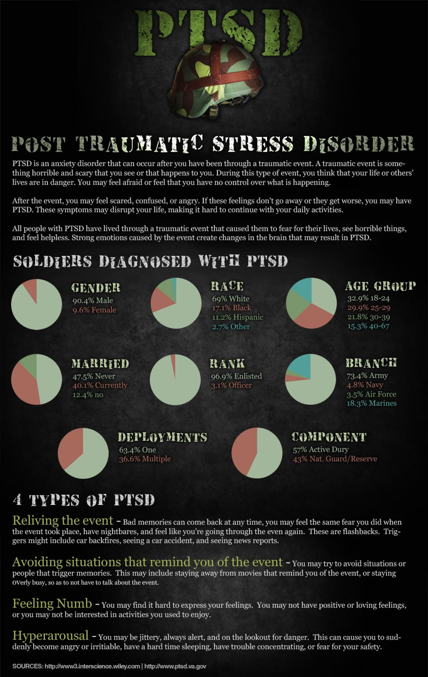 post traumatic stress disorder gender discrimination dehumanization and death in the things they car Post-traumatic stress disorder similar to the fear they felt during the traumatic event have you experienced or seen something that involved death.