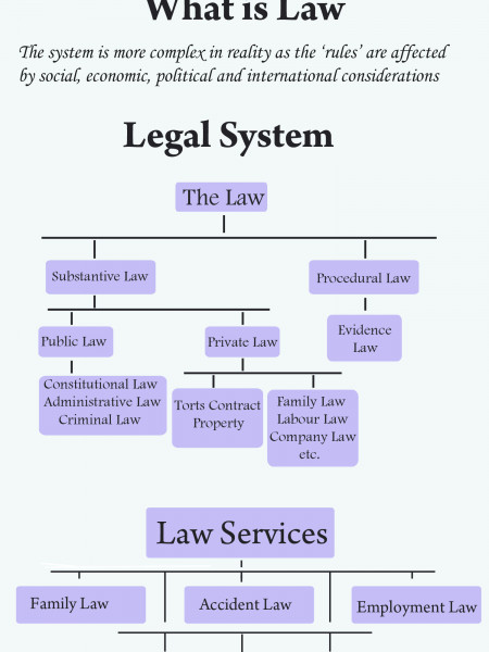 Solicitor Solihull Infographic
