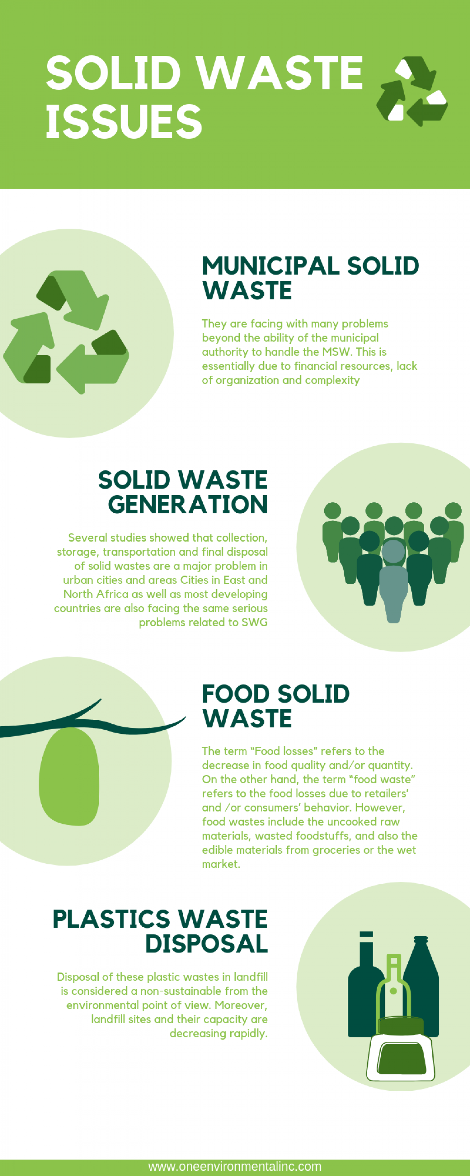 Solid Waste Issues Infographic