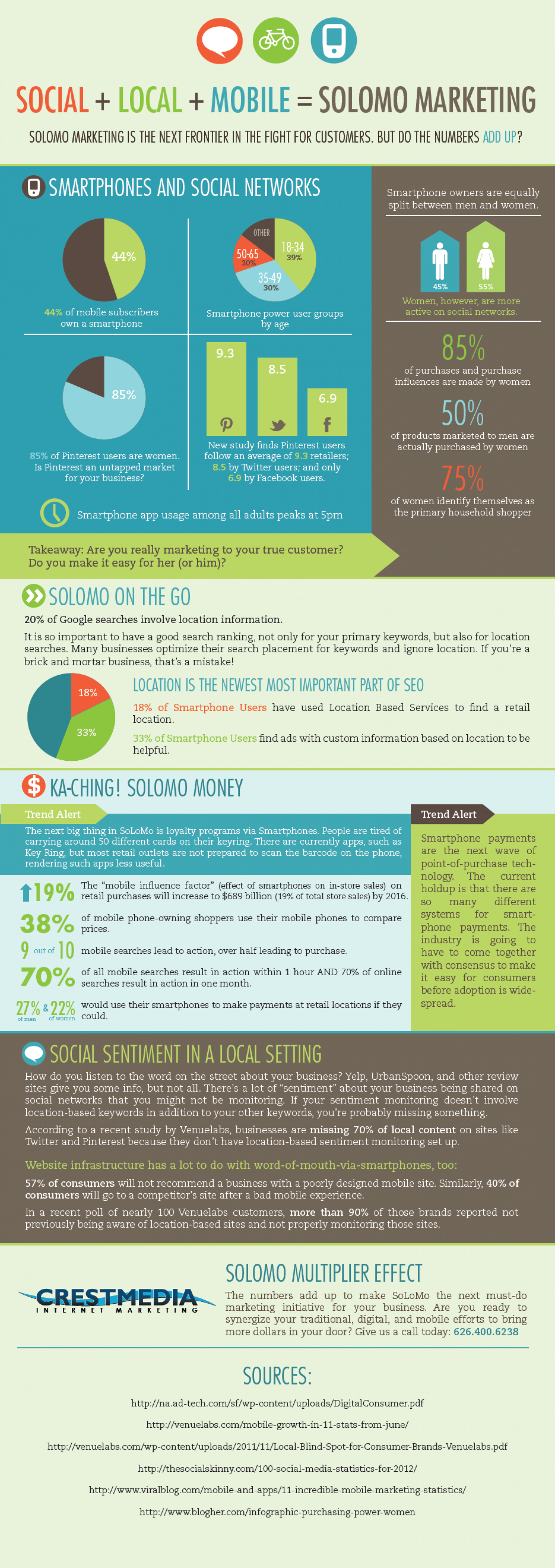 SoLoMo Stats No Business Can Afford to Ignore [INFOGRAPHIC] Infographic