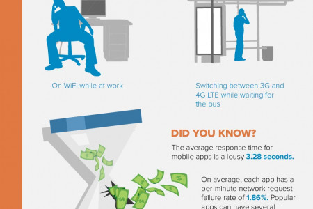 Solve these Five Pain Points of App Support Infographic