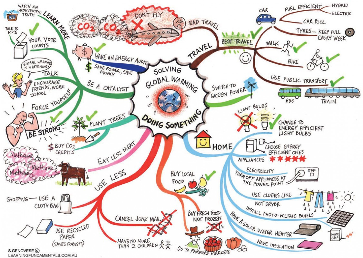 solving global warming doing something ly solving global warming doing something infographic