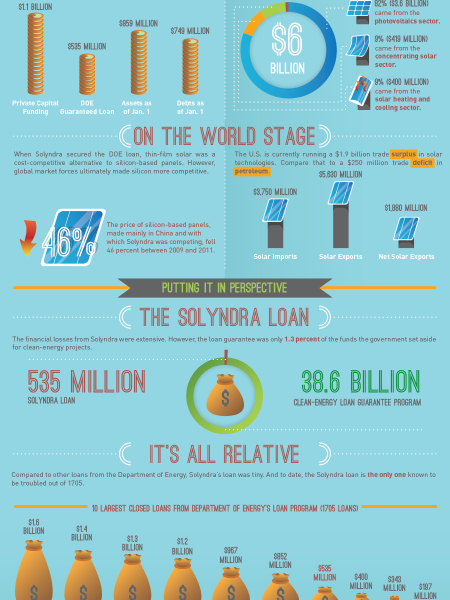Solyndra vs The Solar Industry Infographic