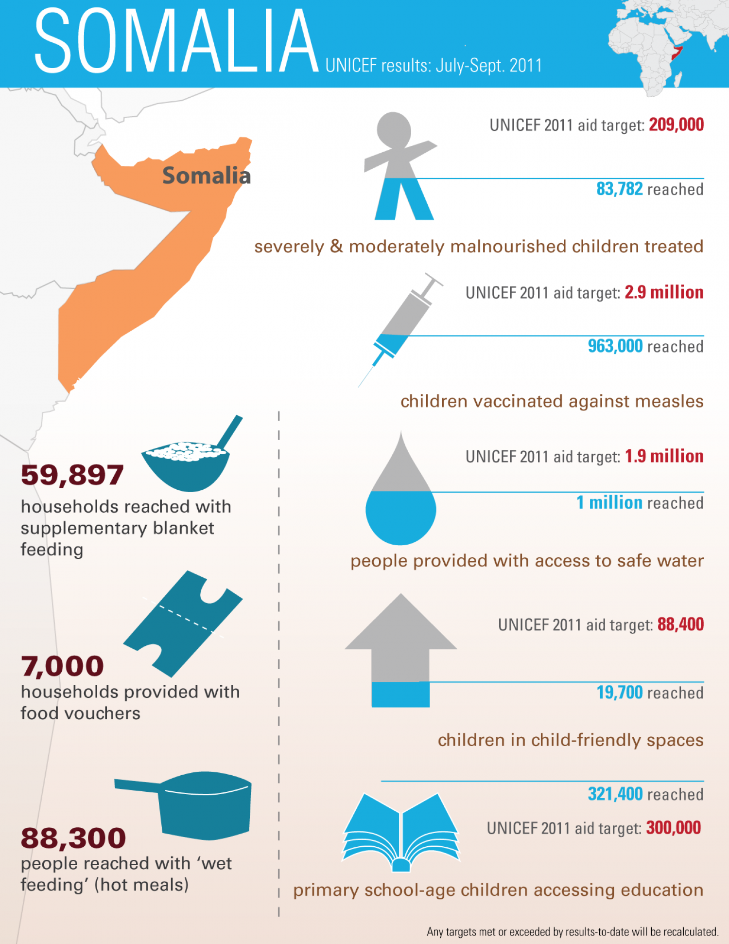 Somalia - UNICEF results July-Sept 2011 Infographic