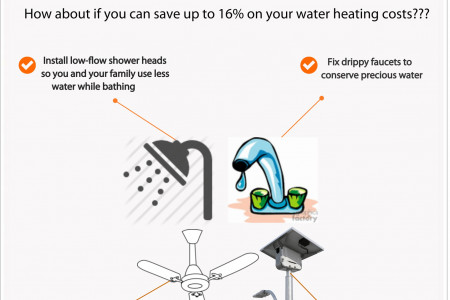 Some common efficiency tips for plumbing Infographic