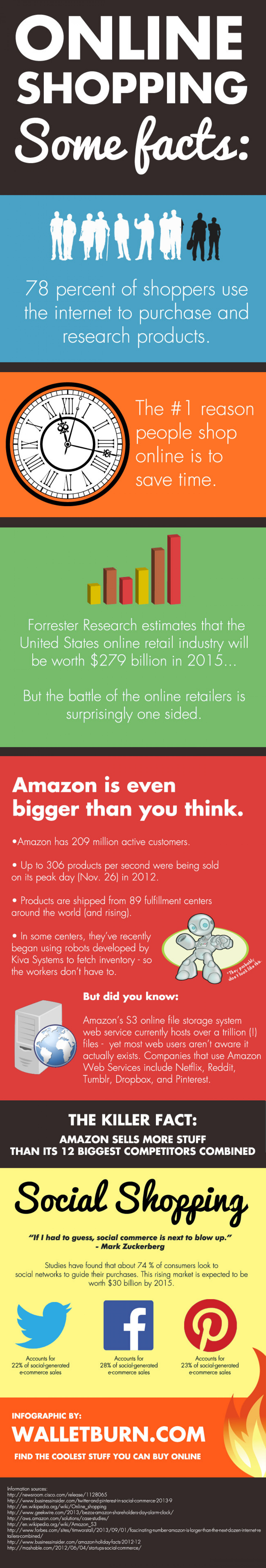 Some Facts about Online Shopping Infographic