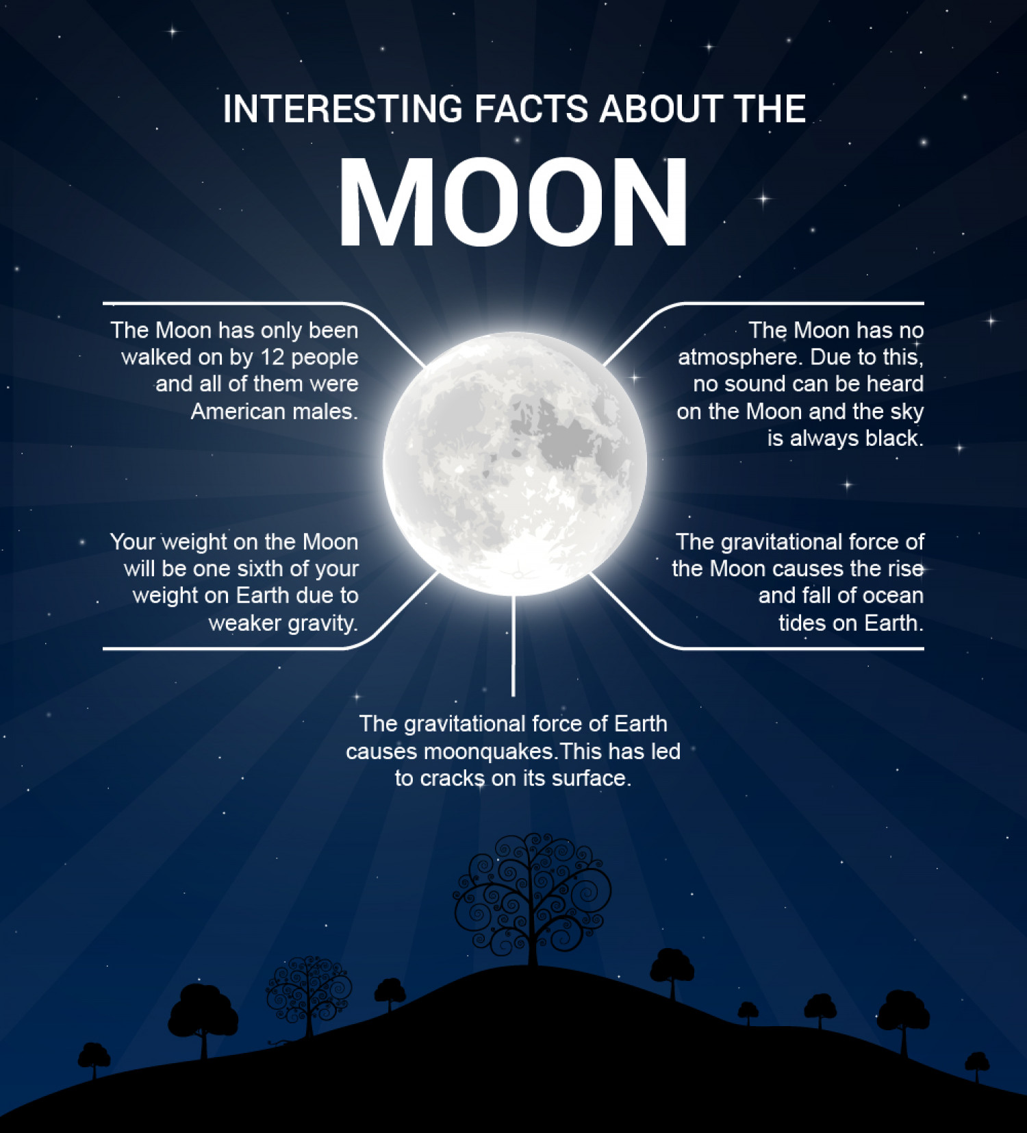 Some Facts about the Moon | Visual ly