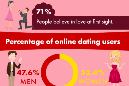 Percentage of online dating users