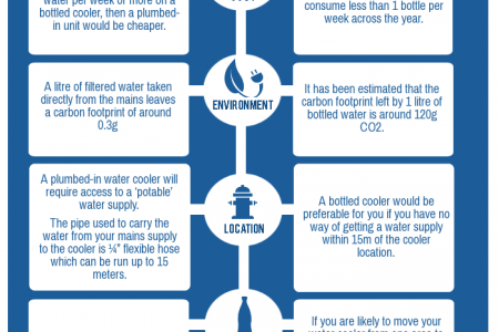 Some Facts About Water Coolers Infographic