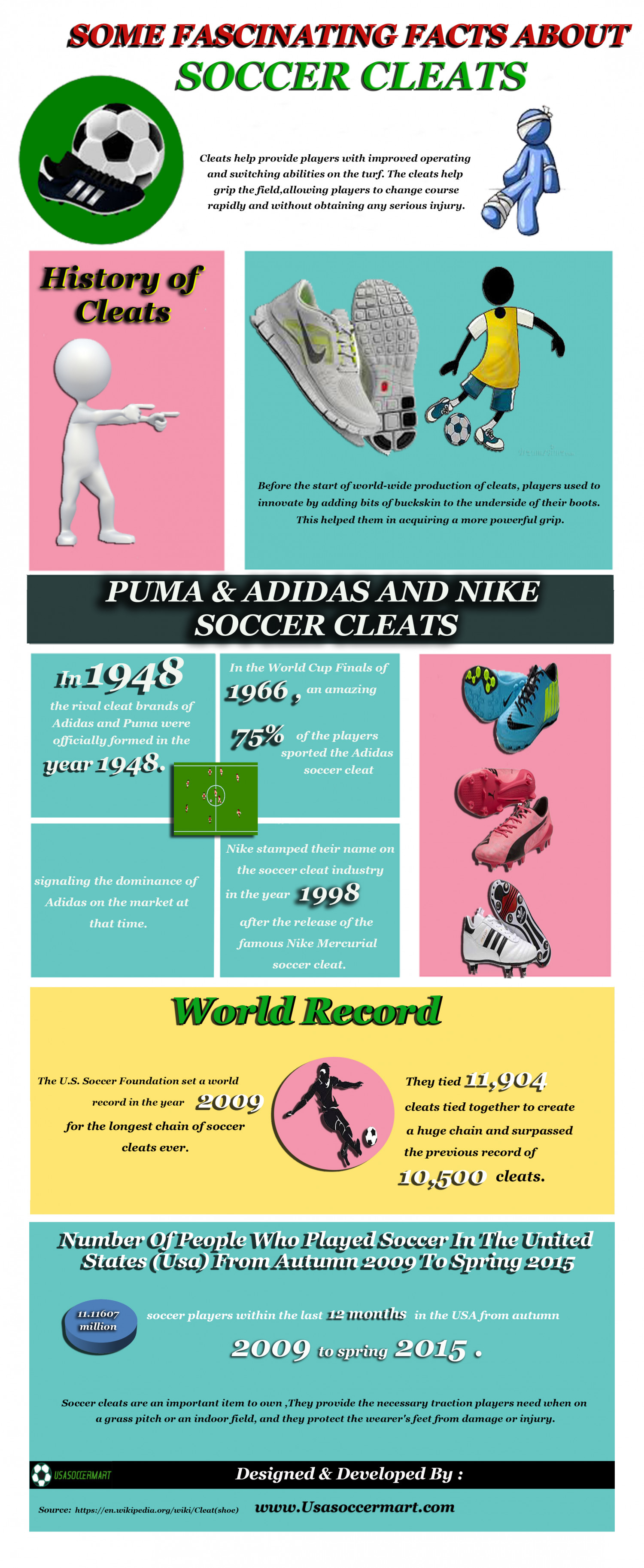 SOME FASCINATING FACTS ABOUT SOCCER CLEATS Infographic