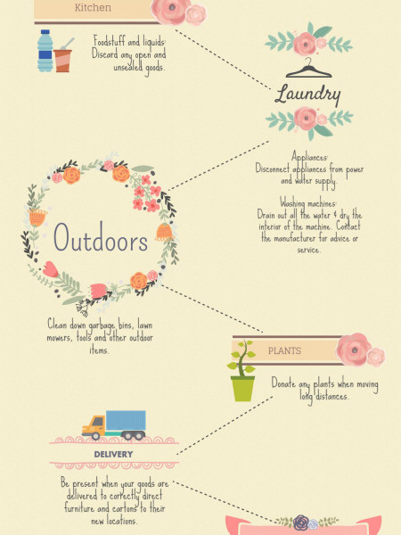 Some Important Considerations in Relocating Infographic