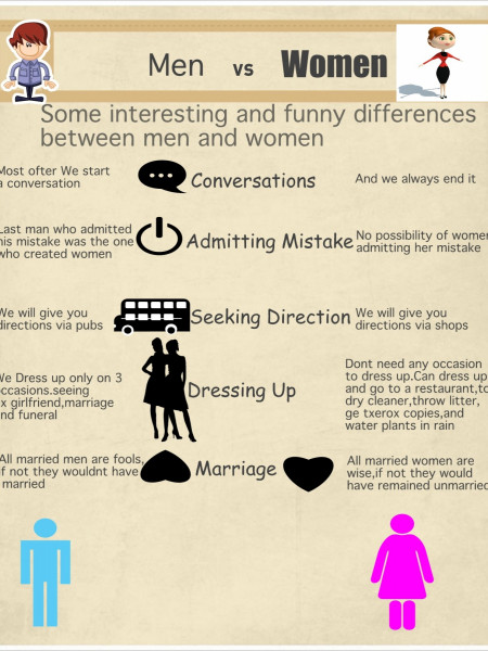 Some interesting and funny differences between men and women Infographic