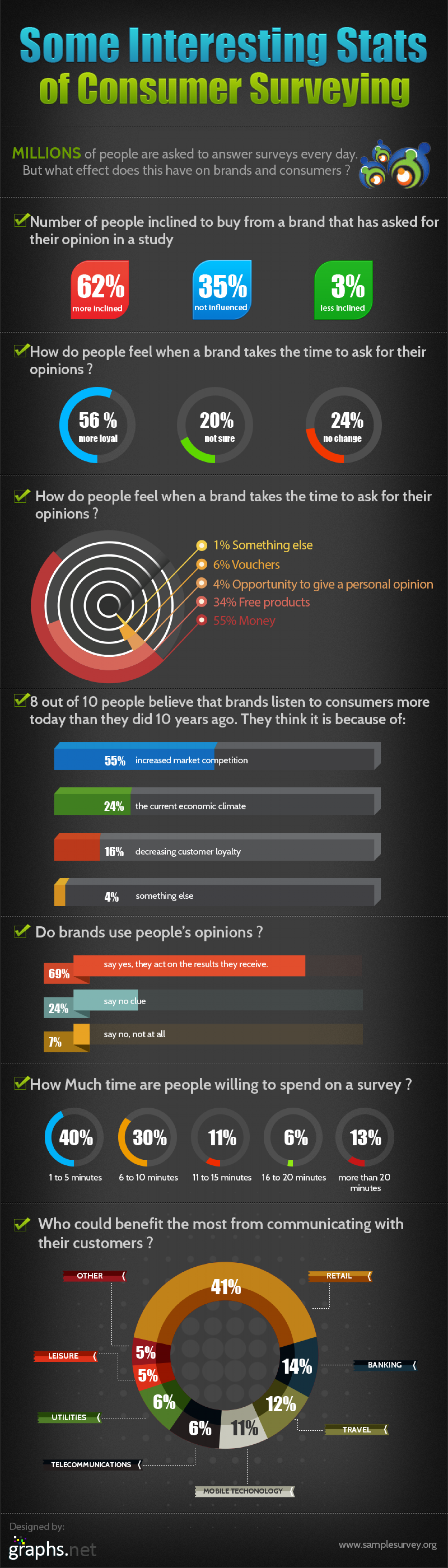 Some Interesting Stats of Consumer Surveying  Infographic