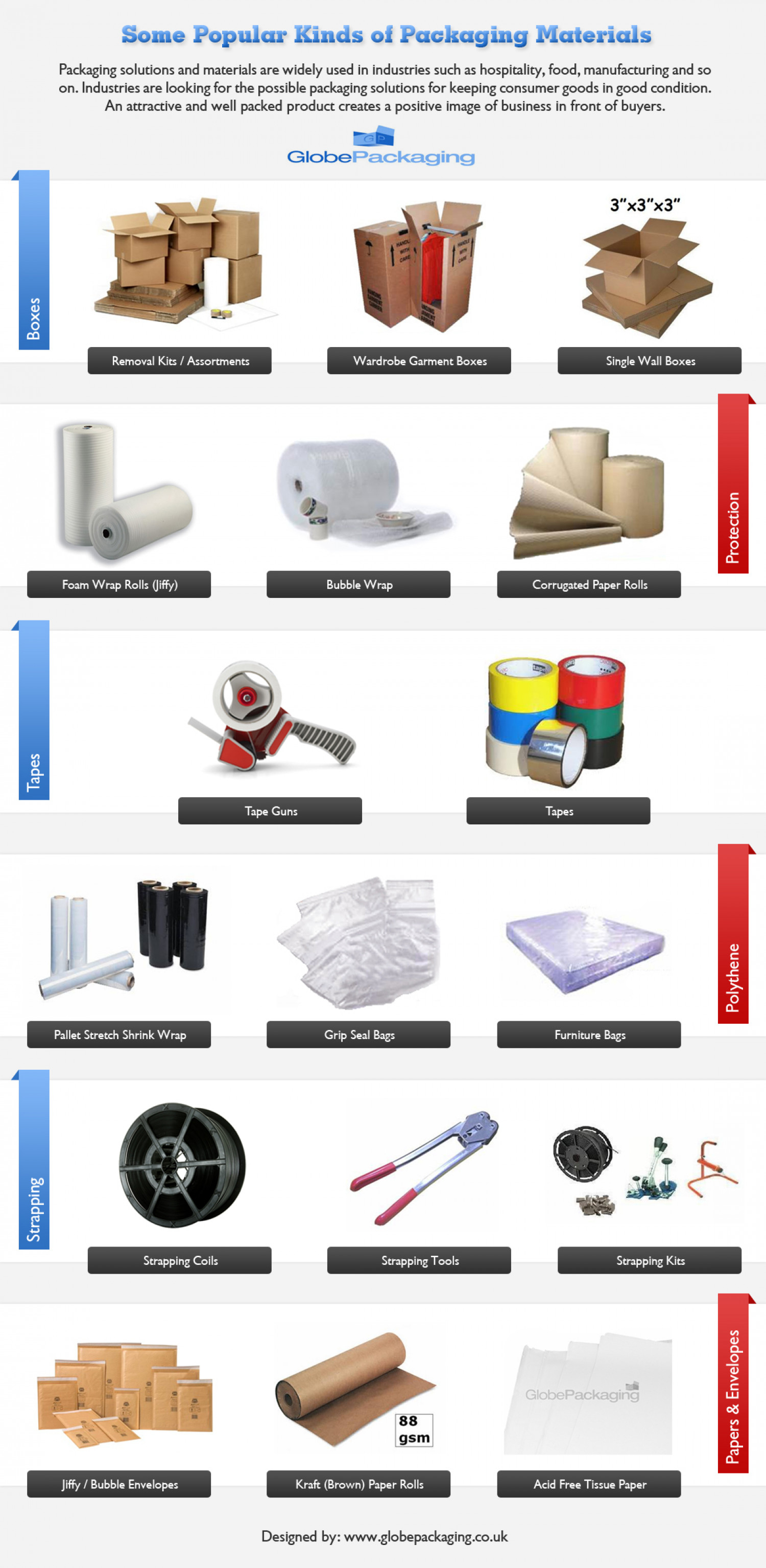 Some Popular Kinds of Packaging Materials Infographic