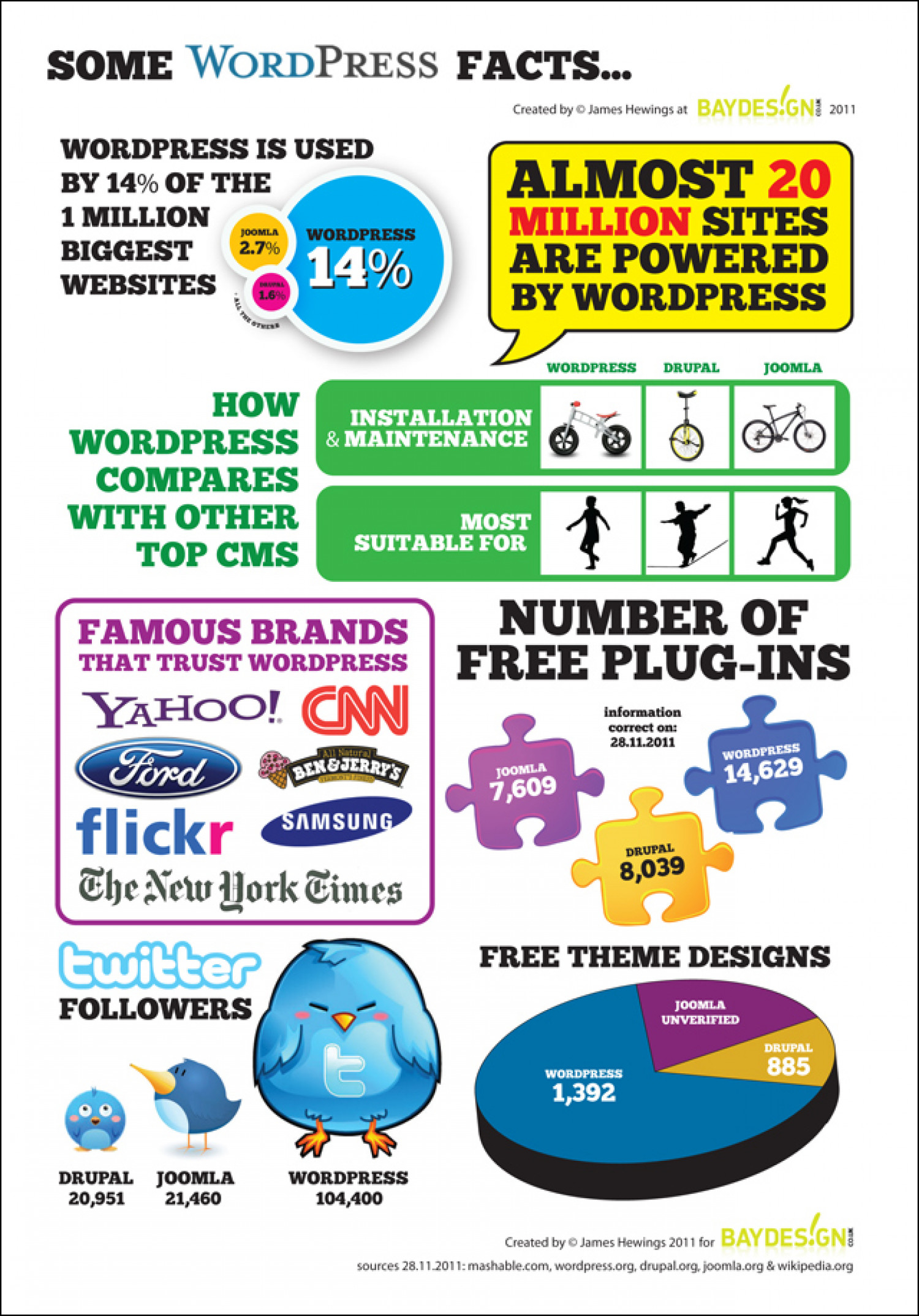 Some WordPress Facts  Infographic