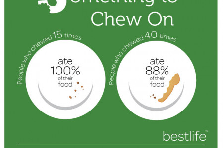 Something to Chew On Infographic