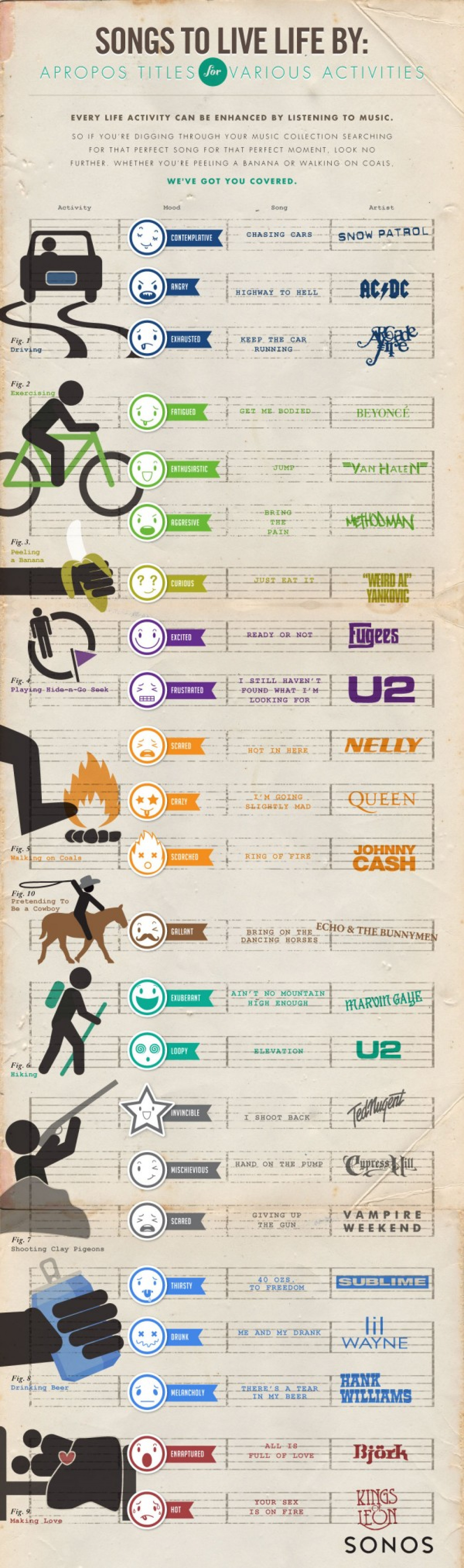 Songs To Live Life By Infographic