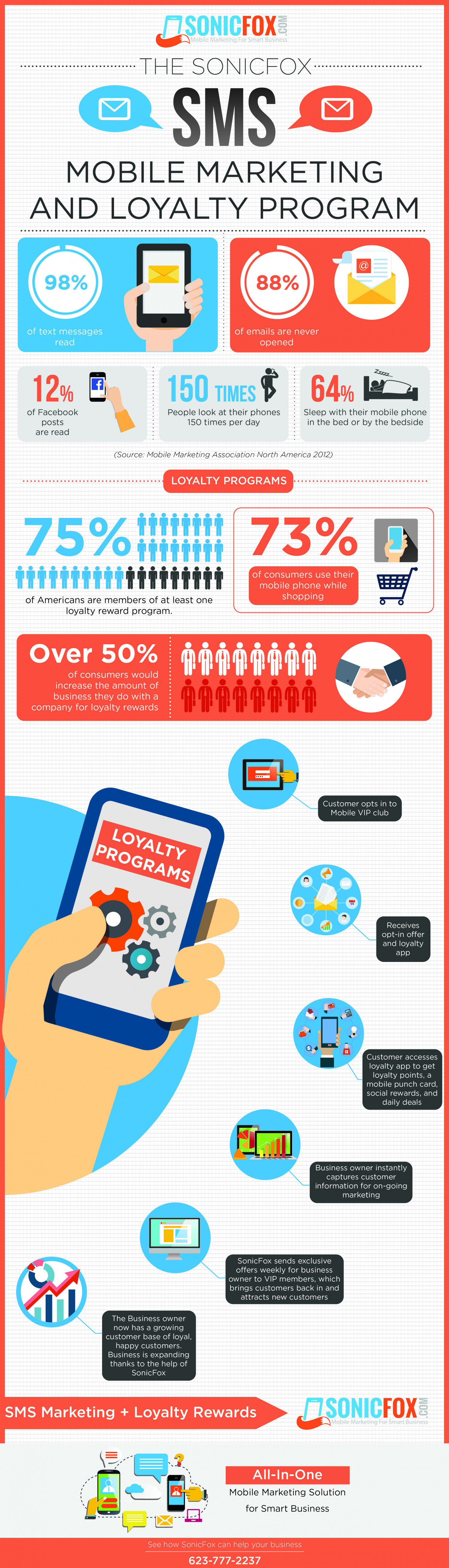 SonicFox SMS Mobile Marketing and Loyalty Program Infographic