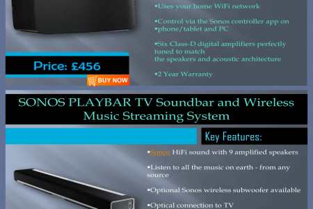 Sonos wireless home sound system at Atlantic Electrics Infographic
