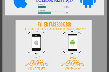 Sosial mediebruk i Iphone og Android Infographic