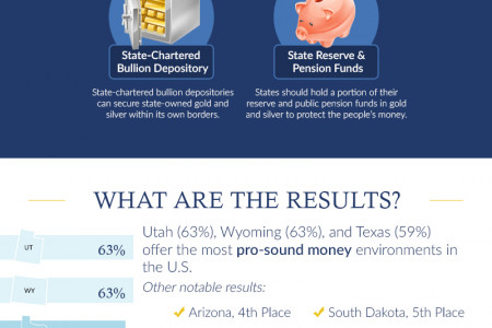 Sound Money Index: Everything You Need to Know About Gold & Silver Laws in 2018 Infographic