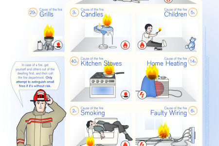 Sources of House fires Infographic
