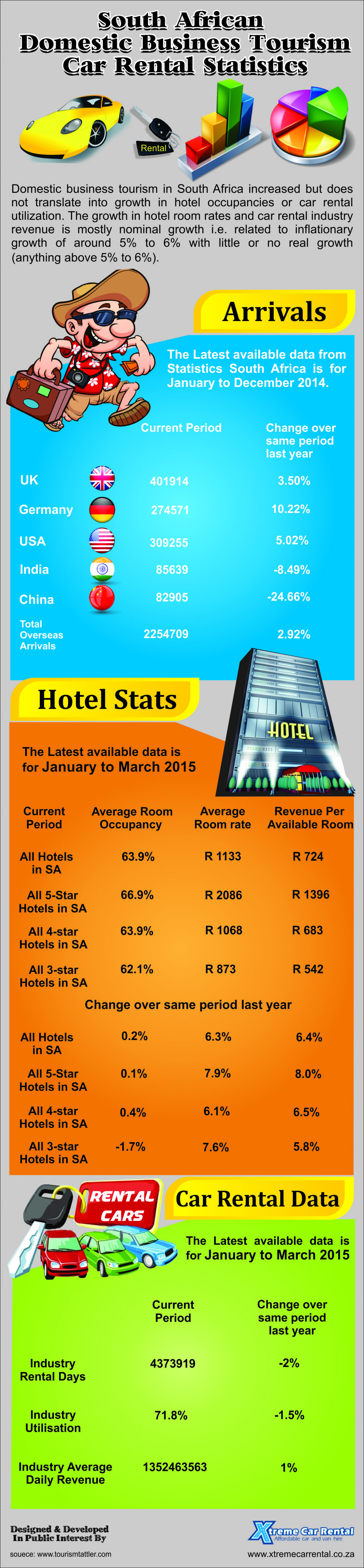 South African Domestic Business Tourism Car Rental Statistics Infographic