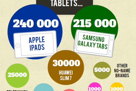 South African Tablet Market 2012 Infographic