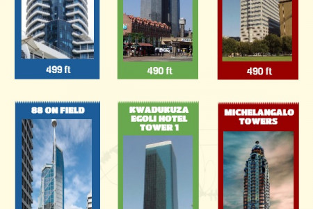 South Africas Largest Buildings Infographic