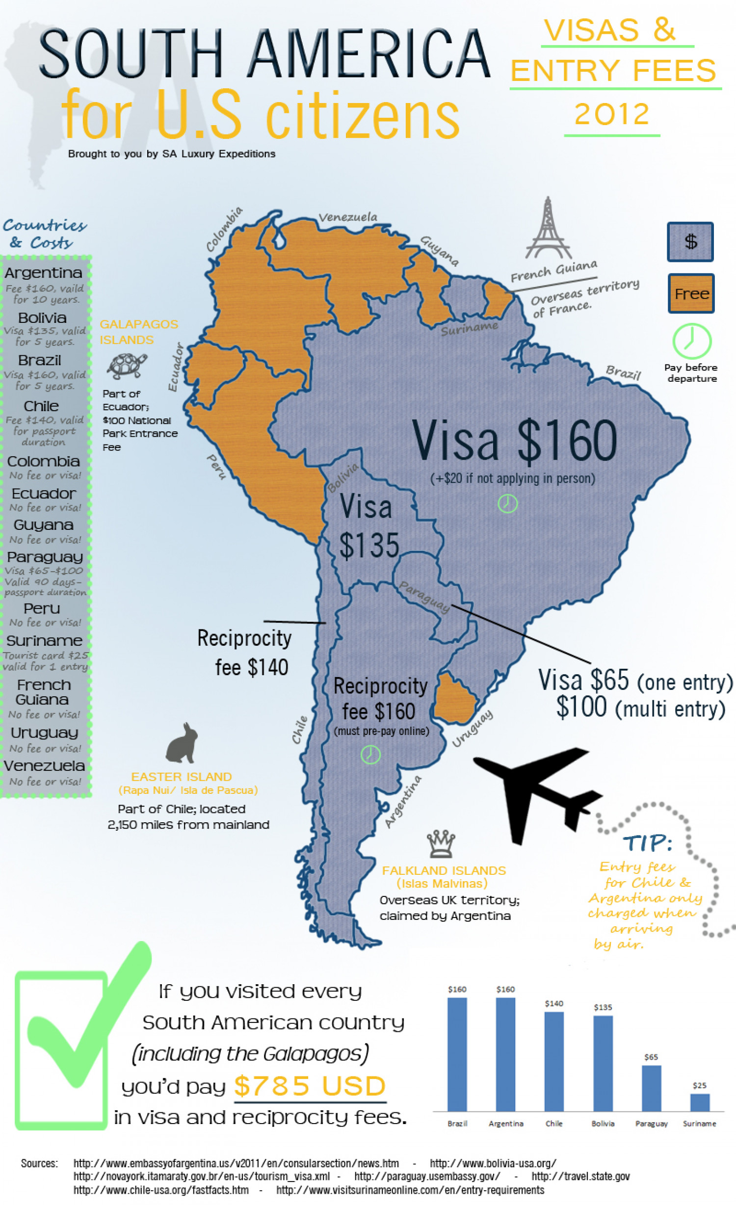 south america visa infographic