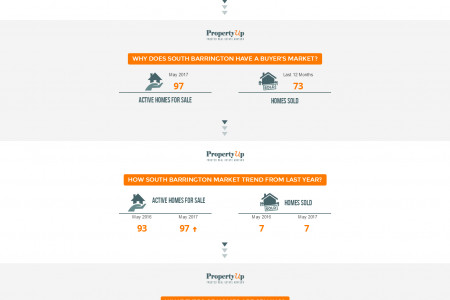 South Barrington Real Estate Market Update - PropertyUp Infographic